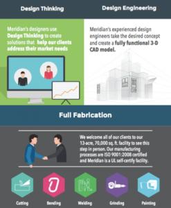 Meridian Manufacturing